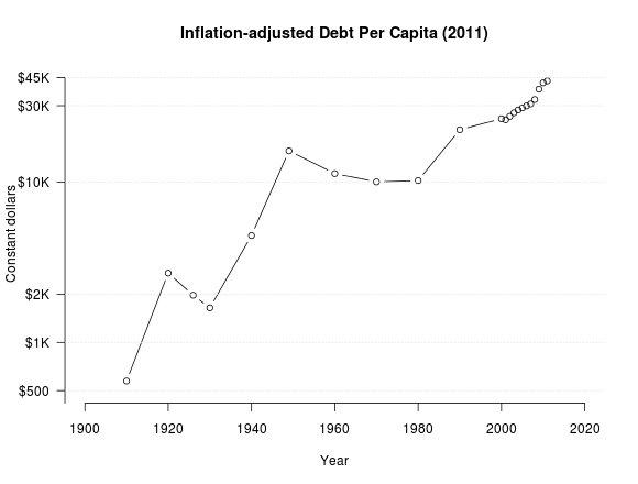 Debt per capita