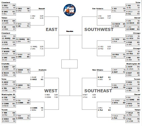 March Madness Tournament Structure
