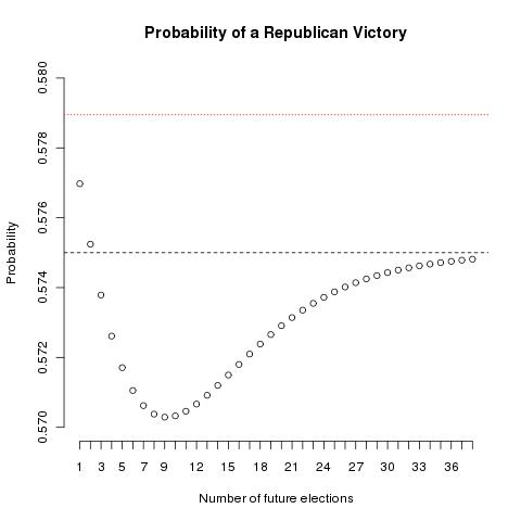 McCain victory probability