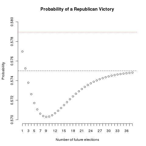 McCain victory probability