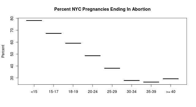 Percent pregnancies ending in abortion