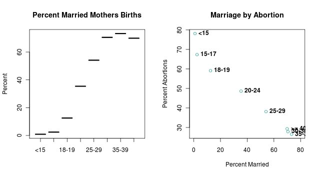 Percent Married births