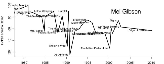 Mel Gibson's Career