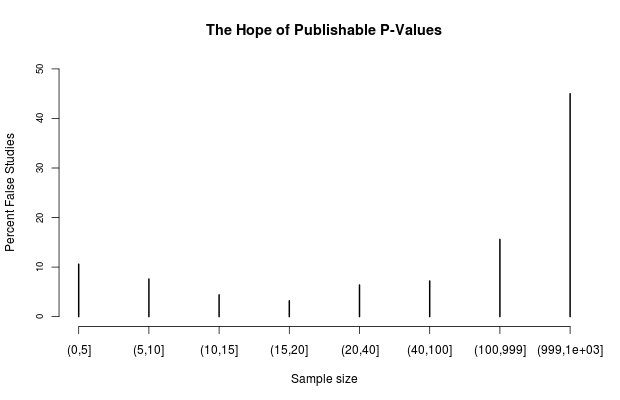 P-values will kill you
