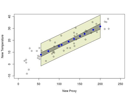 Temperature Proxy prediction