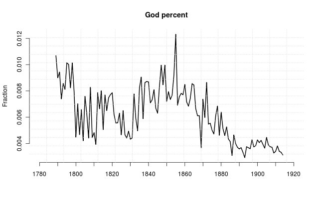 % Victorian books on God published