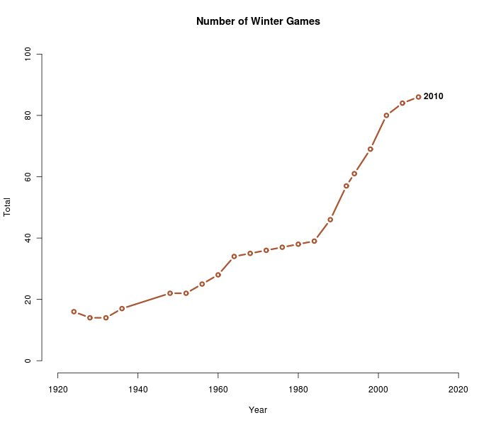 Winter Olympics Number of Games by Year