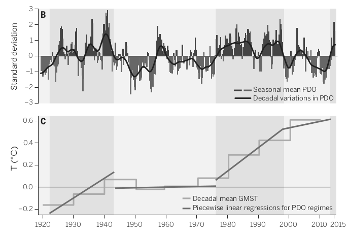 From the paper's Figure showing the PDO and odd regression.