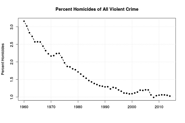 Figure 4: Percent homicides all violent crimes.