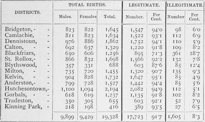 Statistics!