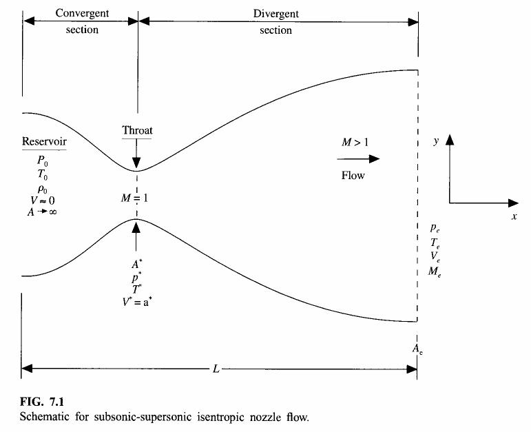 基于MacCormack方法的Quasi-1D Isentropic Nozzle Flow数值模拟
