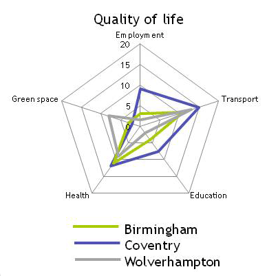 Chart shows Birmingham, Coventry and Wolverhampton ranked by quality of life indicators (2009) according to Sustainable Cities Index