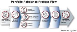 Portfolio Rebalance Process Flow