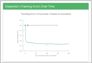 SmartLeaf Trackng Error