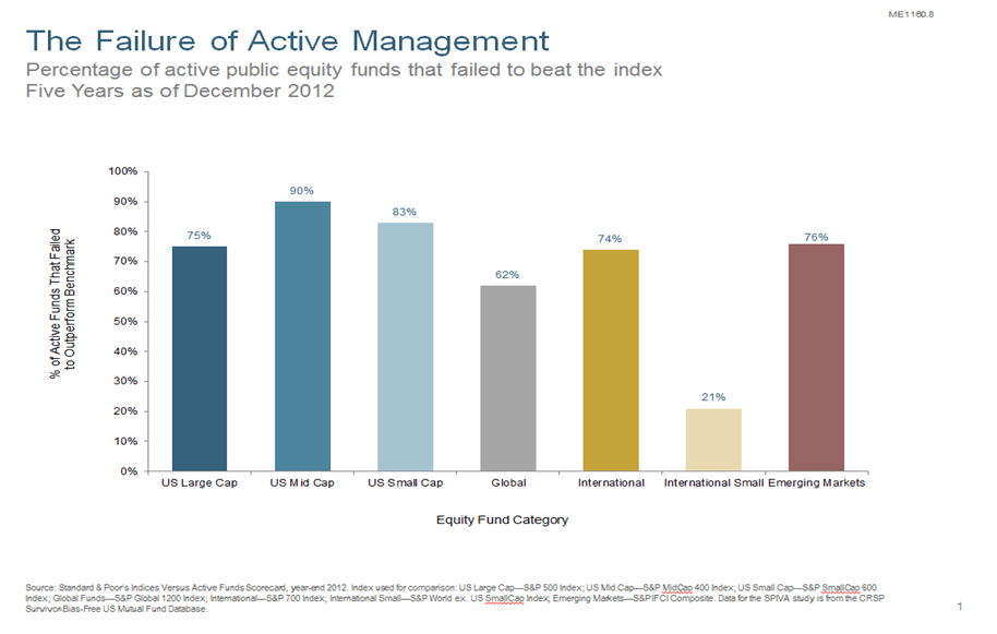 Active management skill versus luck wealth management today for Mirror of equity