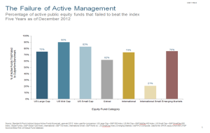 04-11-13-Failure-of-Active-Management-Equity
