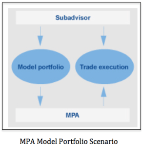 MPA Model Portfolio 1