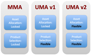 Envestnet UMA Evolution 2