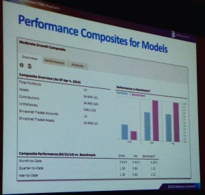 Envestnet Composites