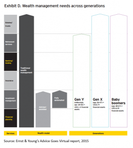 ey-study-levels-of-wealth-management-needs