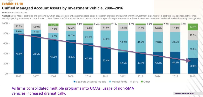 3 Trends Helping UMAs Break Through $1 Trillion in Assets