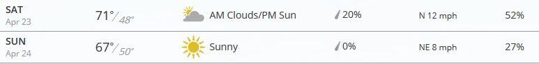 WNBA weather forecast