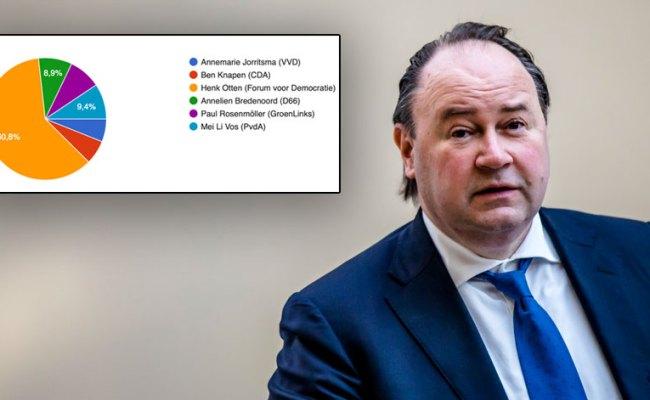 Henk Otten Fvd Verkozen Tot Winnaar Lijsttrekkersdebat