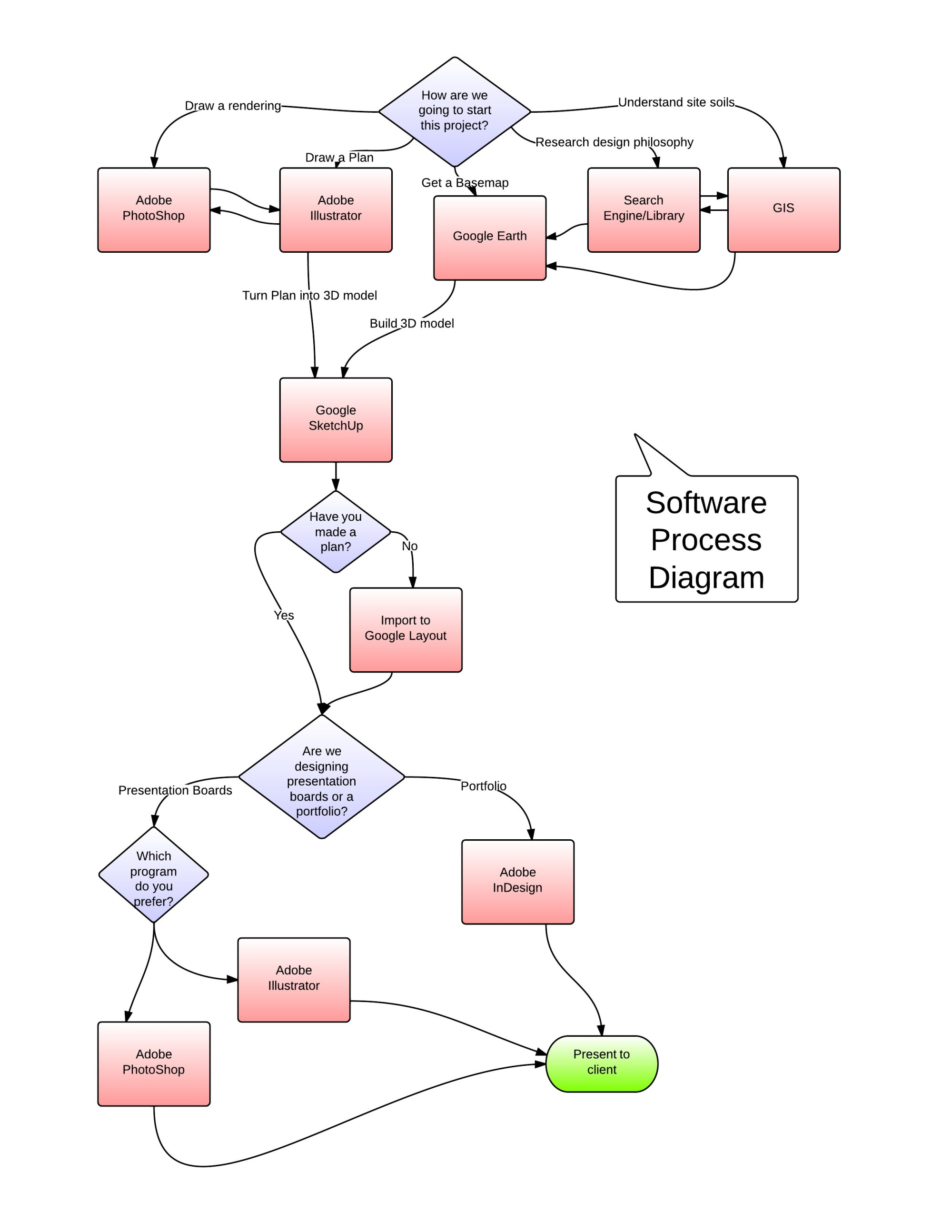 hight resolution of software process diagram for landscape architects
