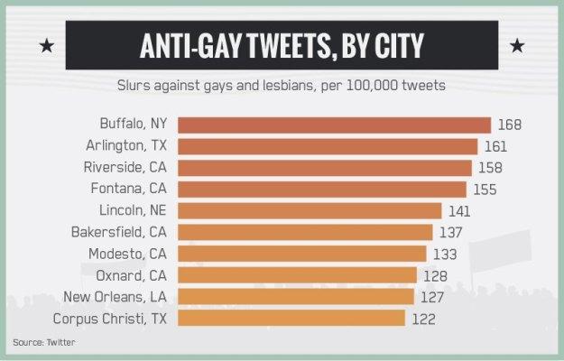 Buffalo- Most Racist Tweets