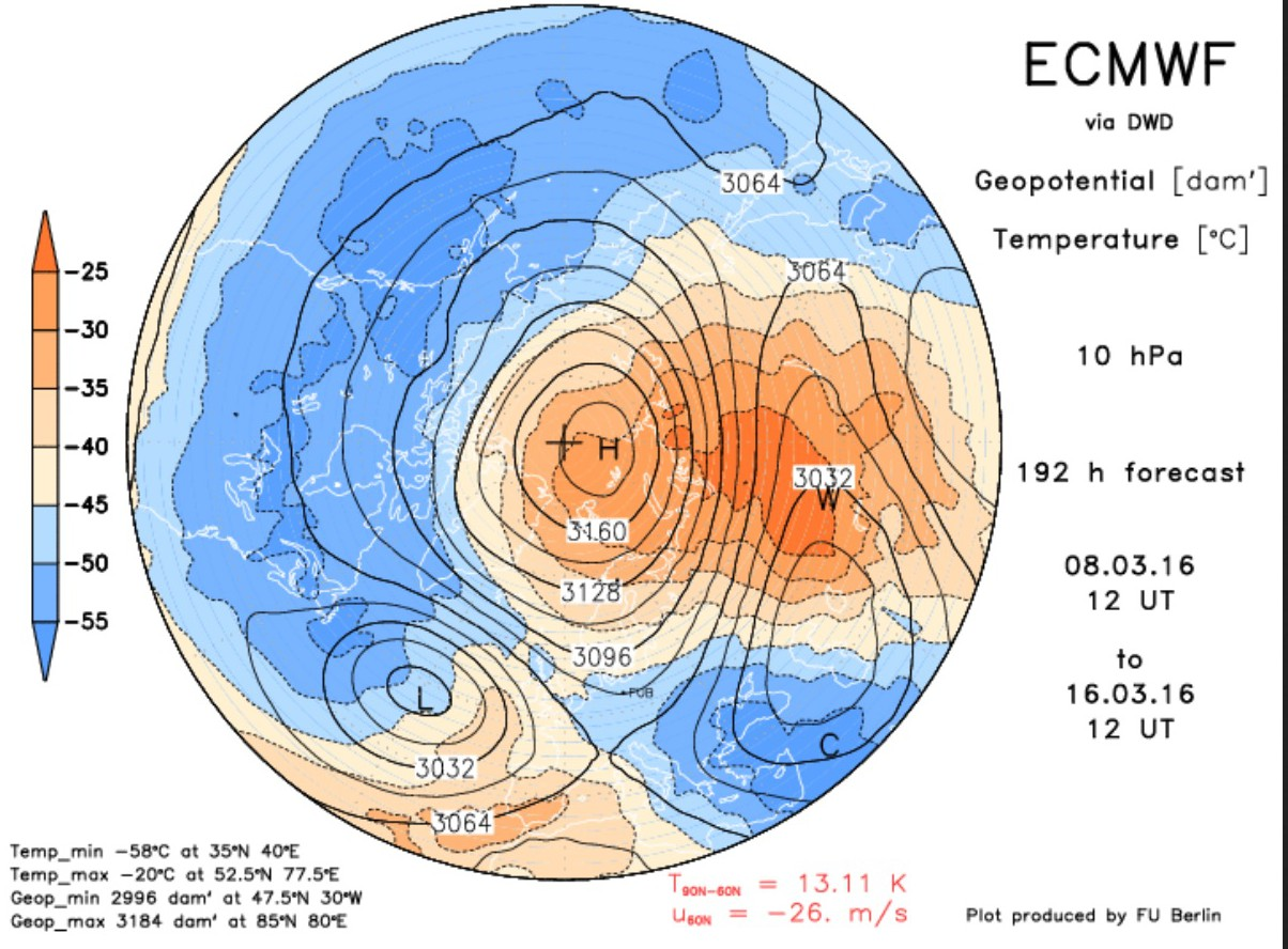 Upper Stratosphere Over Arctic Sees Record High March