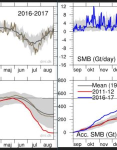 Effect of making the massive ice growth past two years with respect to new mean look smaller as current comparison shows lower chart also danish meteorological institute moves obscure recent record rh notrickszone