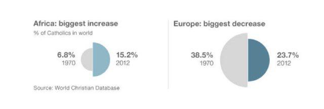 Increase Africa Decrease Europe
