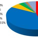 Genauere Zahlen des gestrigen Wahlgangs