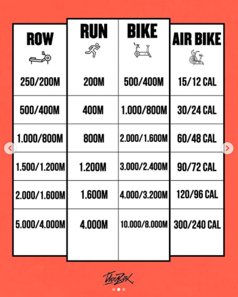 Meters To Steps : meters, steps, Cardio, Calorie/Distance, Conversions