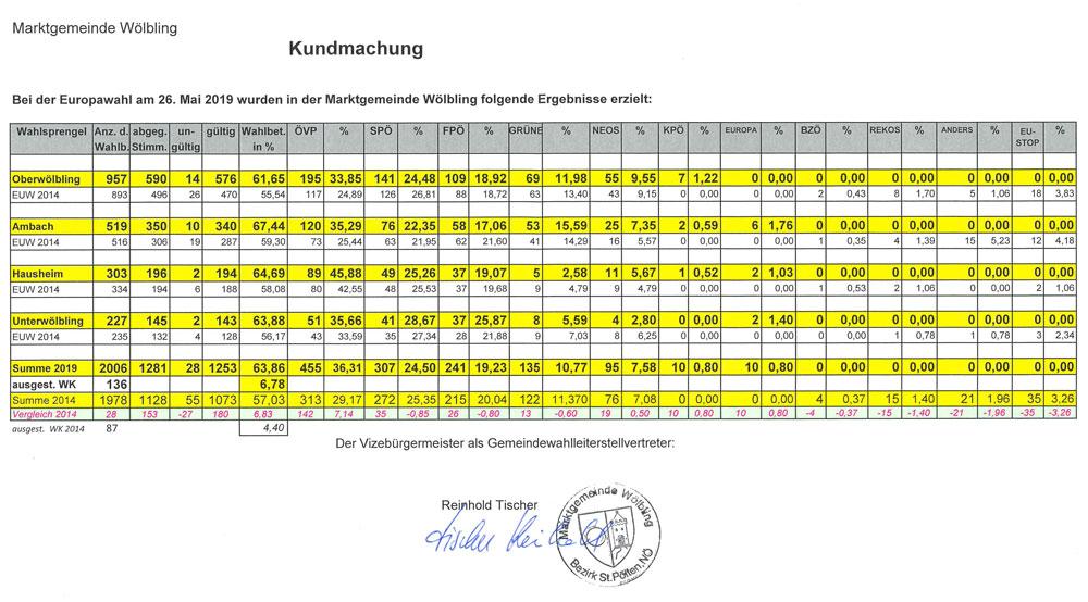Kundmachung_Ergebnis_EU-Wahl2019