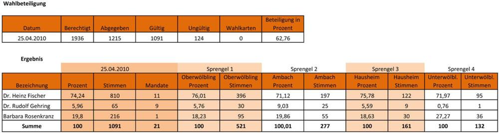 Ergebnis Bundespräsidentenwahl 2010