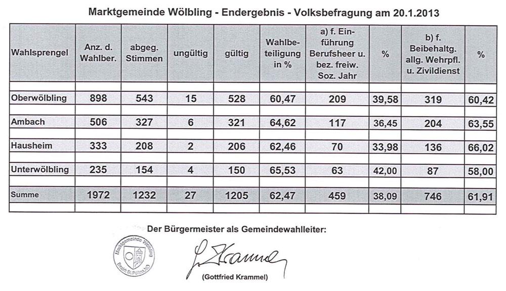 Ergebnis Volksbefragung 2013