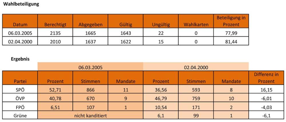 Ergebnis Gemeinderatswahl 06.03.2005