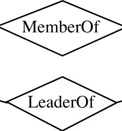 er diagram notation with roles member leader and lab team [ 5467 x 1500 Pixel ]