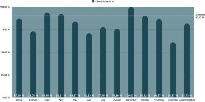Grafische Darstellung Quote Schlaf 2020