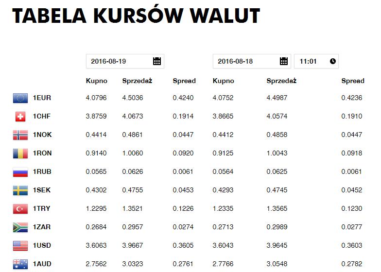 raiffeisenpolbank_tabela_kursy