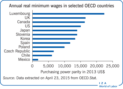 IZA World Of Labor The Minimum Wage Versus The Earned Income Tax