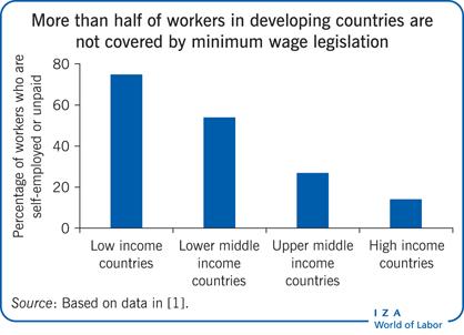 IZA World Of Labor Does Increasing The Minimum Wage Reduce Poverty
