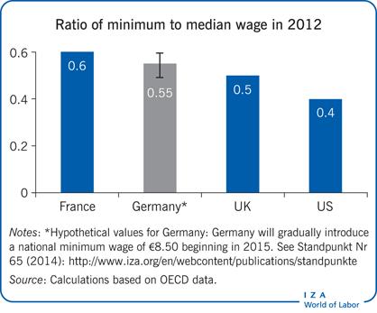IZA World Of Labor Employment Effects Of Minimum Wages