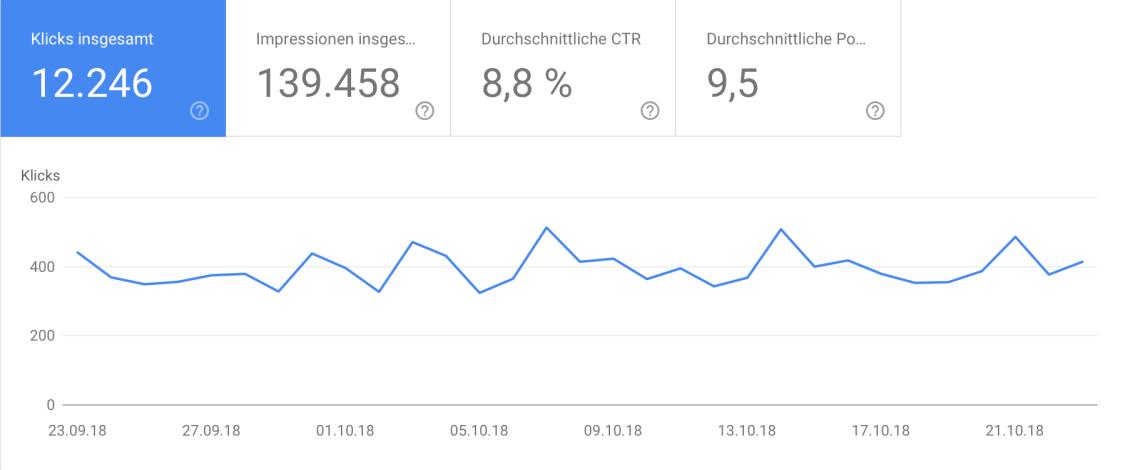 Bildschirmfoto 2018 10 25 um 21.49.52 - Technik | 12.000 Besucher pro Monat nach 10 Monaten SEO
