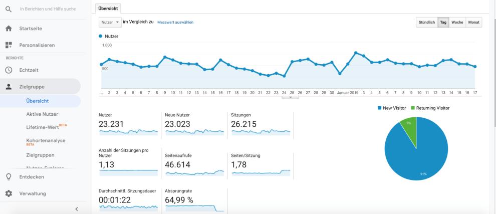 Bildschirmfoto 2019 01 18 um 15.30.52 - Google Analytics: Top 8 Berichte für Anfänger