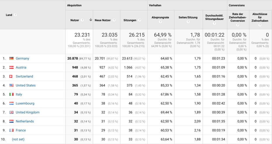 Google Analytics: Top 8 Berichte für Anfänger