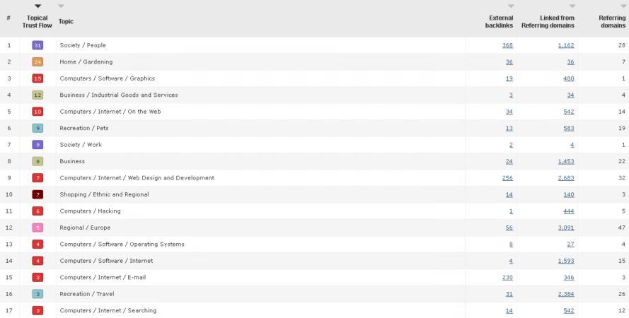 Bildschirmfoto 2019 01 19 um 17.47.57 - Linkbuilding Guide 2019 - Darauf müssen Sie achten