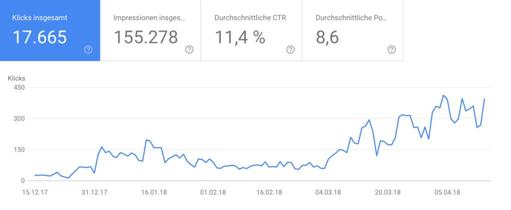 Bildschirmfoto 2019 01 28 um 22.02.27 - SEO Wiesbaden