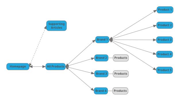 b6962b20fec411e88203972fc440c201.map - Onpage Optimierung - Erklärung & Leitfaden
